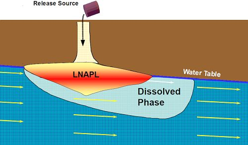LNAPL co-exists with water in the pore network within an aquifer