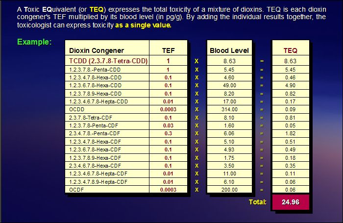 The Toxic Equivalent (TEQ) is based on the sum of the toxicity products of all dioxin congeners