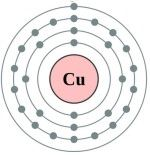 Atomic structure of copper